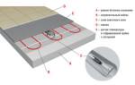 Теплый электрический пол под плитку — основные разновидности