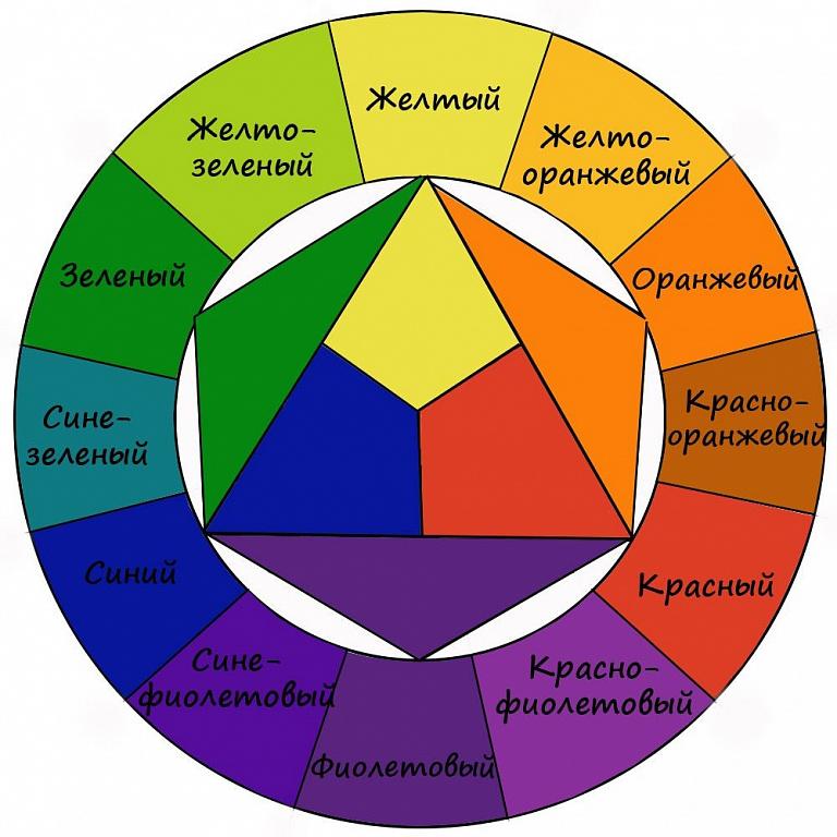 Цветовой круг для ламината и обоев