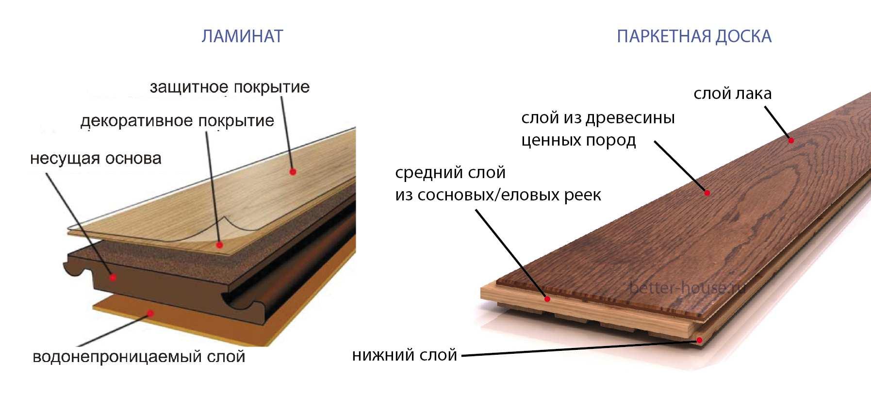 различия в структуре ламината и паркета