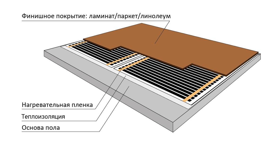 виниловый ламинат на пленочный пол
