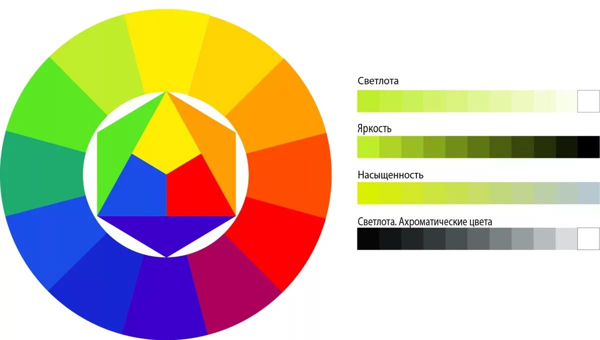 характеристики цвета