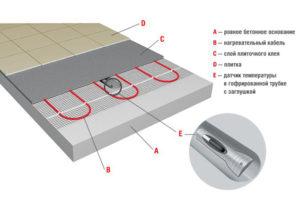 Теплый электрический пол под плитку