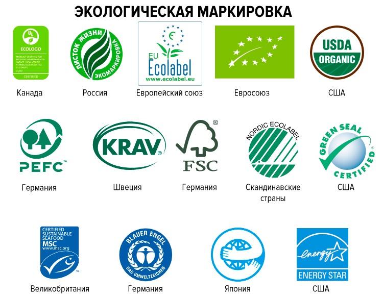 экологическая маркировка